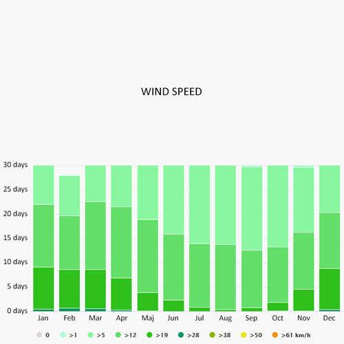 Wind speed in Garda