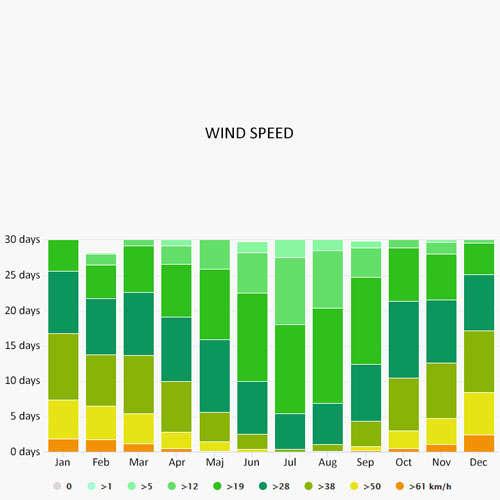 Wind speed in Horta