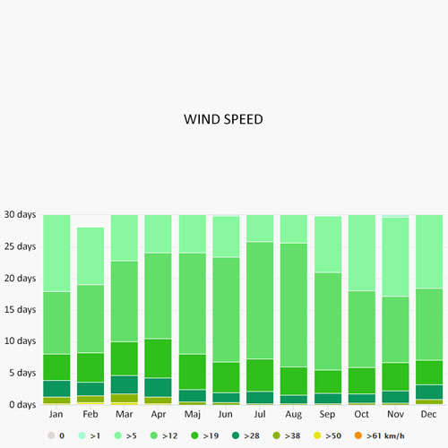 Wind speed in Hyeres