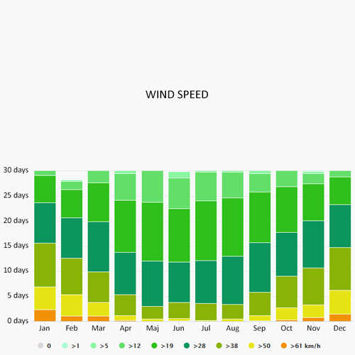 Wind speed in Insel Rugen