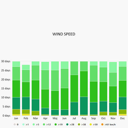 Wind speed in Istanbul