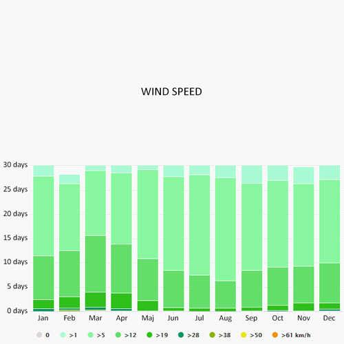Wind speed in Italian Riviera