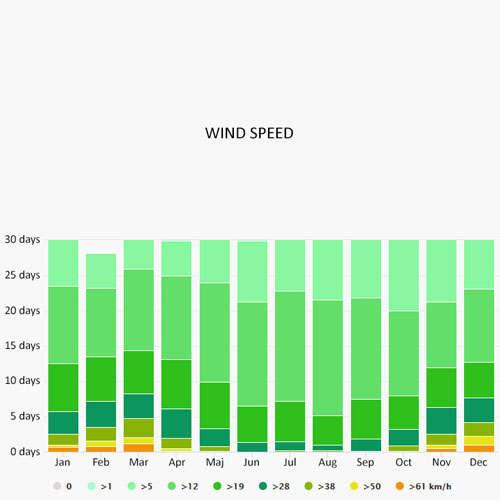 Wind speed in Jezera