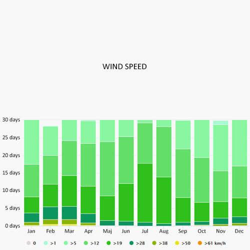 Wind speed in Karacasogut