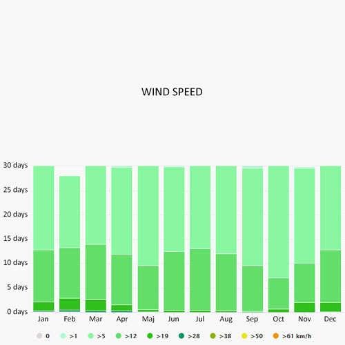Wind speed in Kerkira
