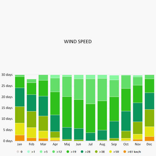 Wind speed in Klaipeda
