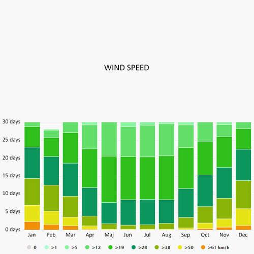 Wind speed in Kolobrzeg