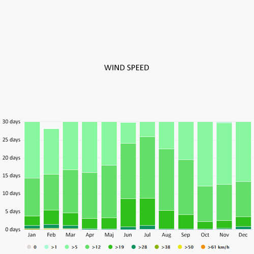 Wind speed in Kos