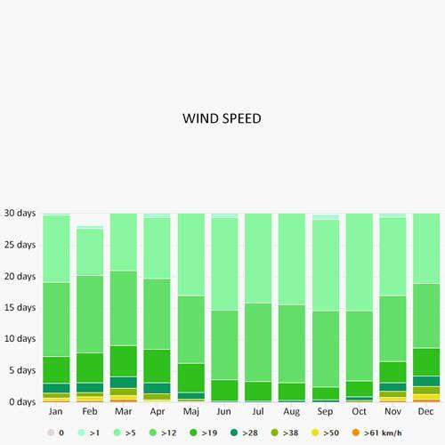 Wind speed in Kotor