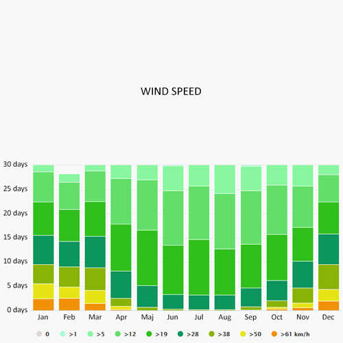Wind speed in Kressbronn