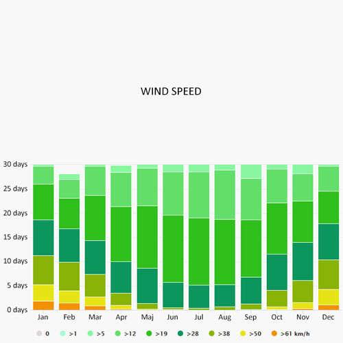 Wind speed in Kuurne