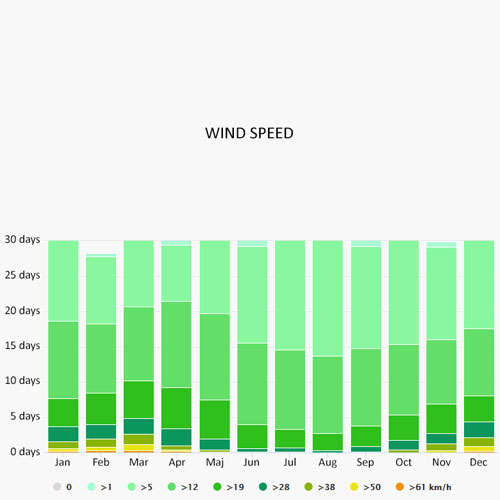 Wind speed in Kvarner Bay