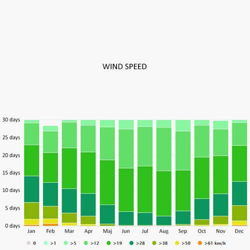 Wind speed in La Rochelle