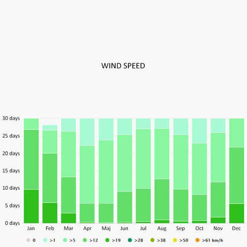 Wind speed in Langkawi