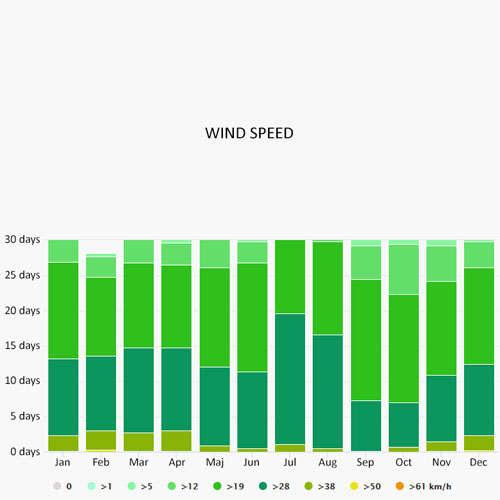 Wind speed in Lanzarote