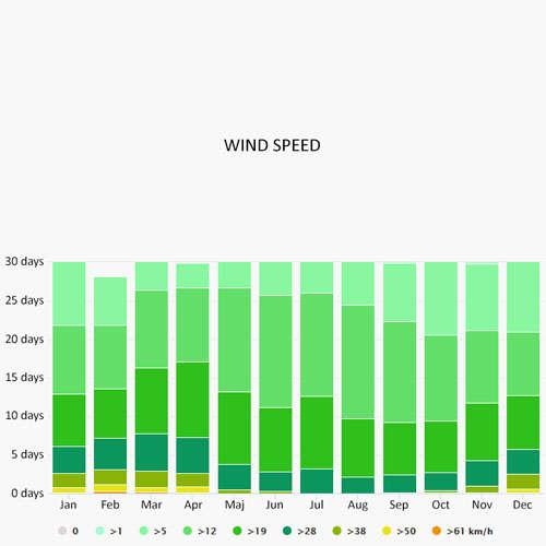 Wind speed in Lattes