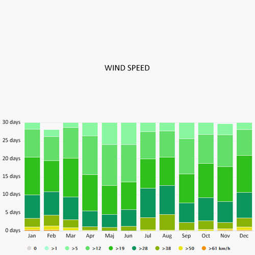 Wind speed in Lavrion
