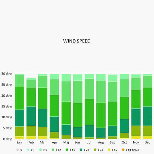 Wind speed in Leuca