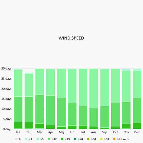 Wind speed in Lignano Sabbiadoro