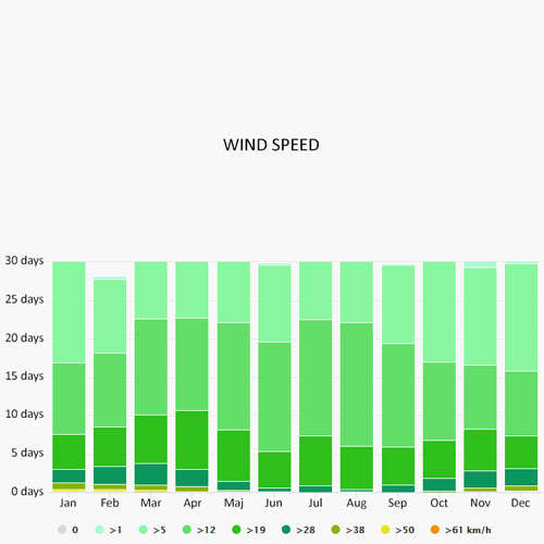 Wind speed in Liguria