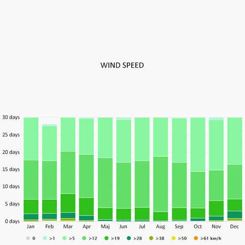 Wind speed in Livorno
