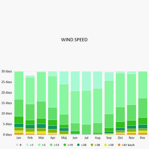 Wind speed in Longyearbyen