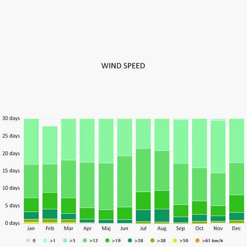 Wind speed in Loutraki Skopelos