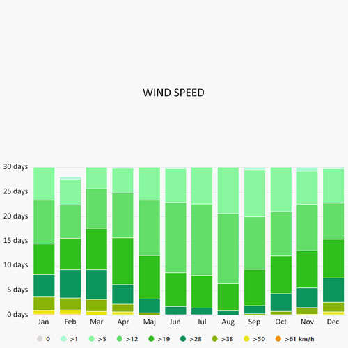 Wind speed in Macon