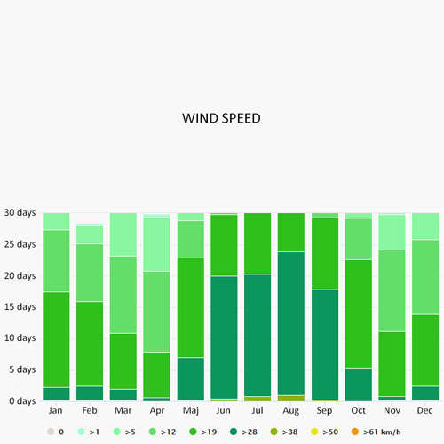 Wind speed in Mahe-Victoria