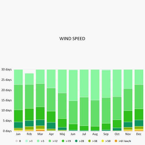 Wind speed in Makarska