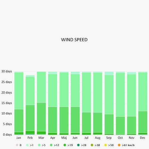 Wind speed in Messolonghi