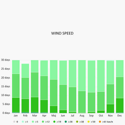 Wind speed in Moniga del Garda