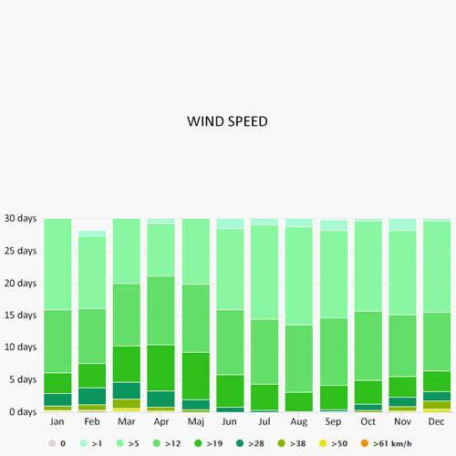 Wind speed in Muggia