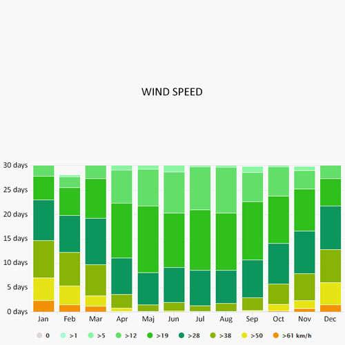Wind speed in Muritz