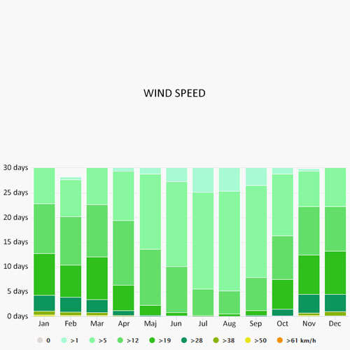 Wind speed in Nanaimo