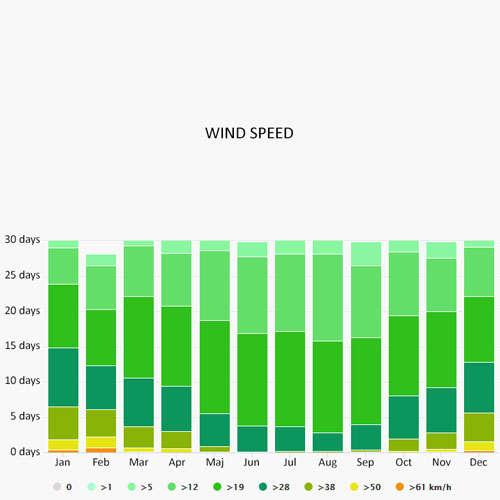 Wind speed in Negra