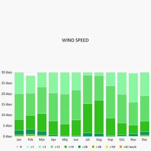 Wind speed in Orhaniye