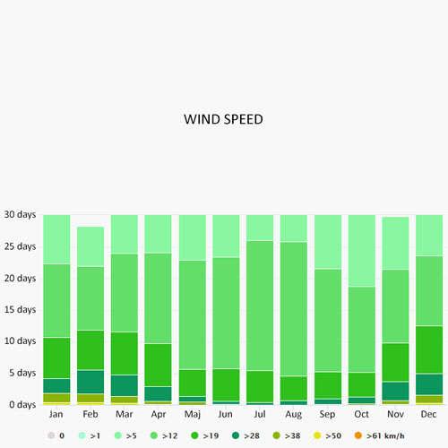 Wind speed in Palermo