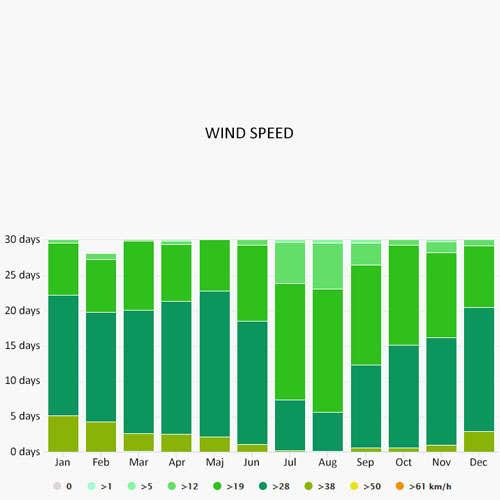 Wind speed in Palmeira
