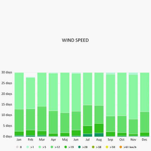 Wind speed in Perigiali
