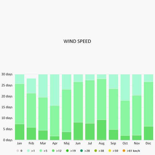 Wind speed in Phuket