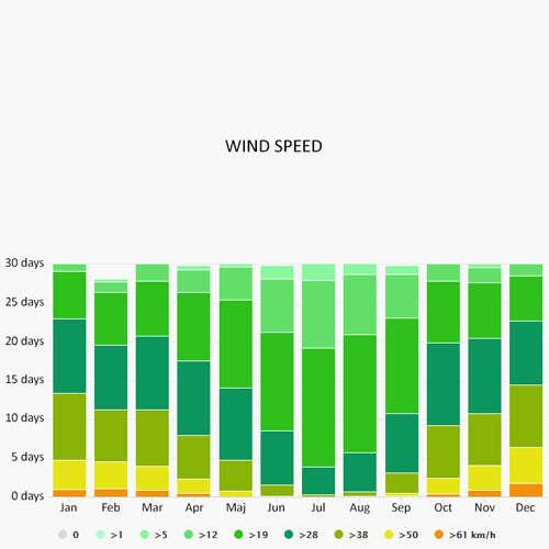 Wind speed in Ponta Delgada