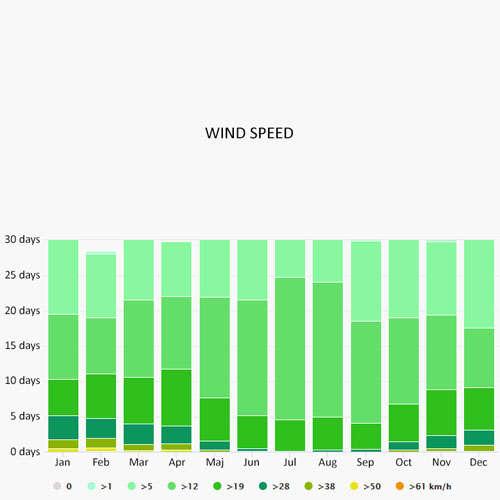 Wind speed in Pontevedra