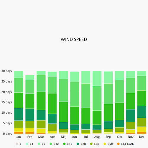 Wind speed in Portisco
