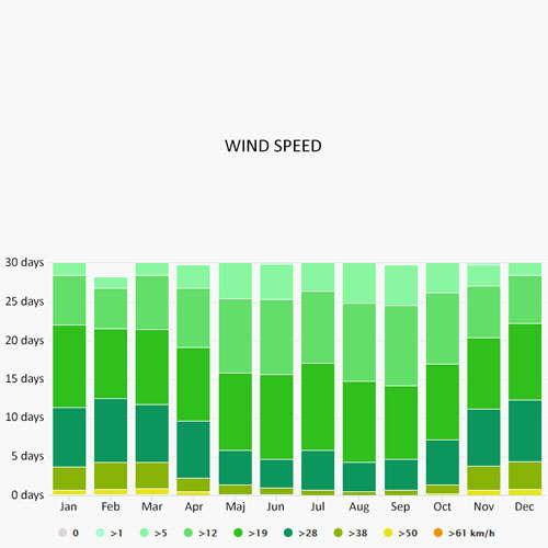 Wind speed in Porto Cesareo