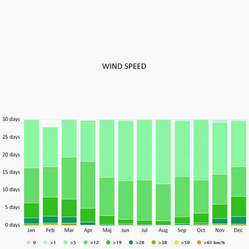 Wind speed in Porto Koufo