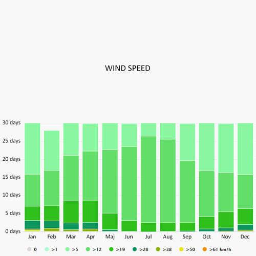 Wind speed in Porto