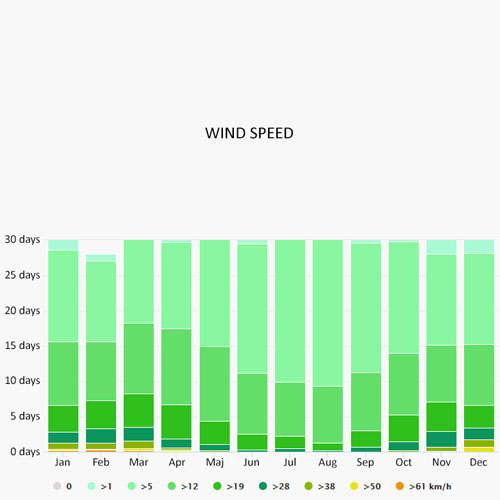 Wind speed in Portoroz