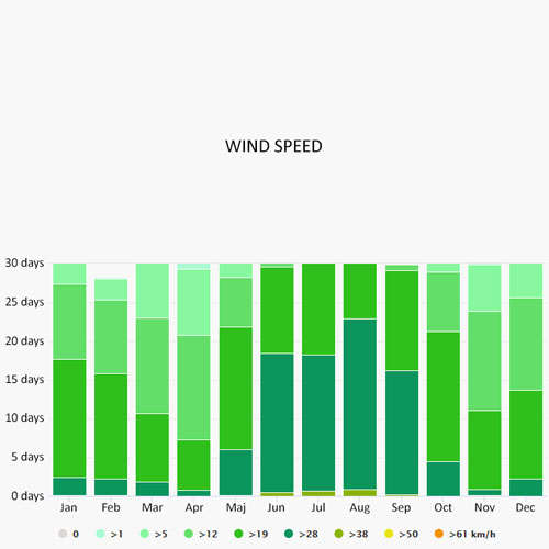 Wind speed in Praslin