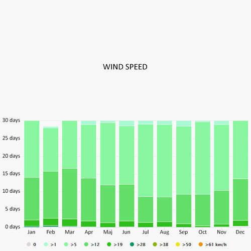 Wind speed in Preveza